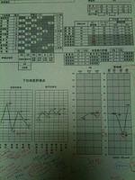 【子どもの発達】発達検査WISC-Ⅲの結果が出ました。
